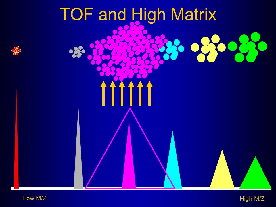 TOF and High Matrix Low M/Z High M/Z