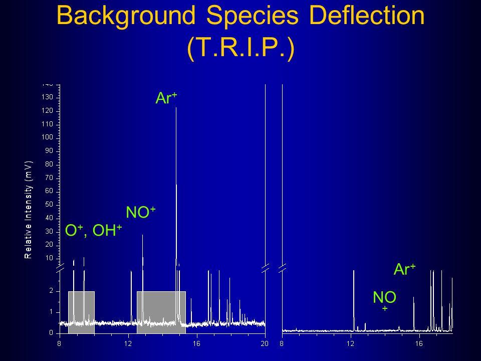 Background Species Deflection (T.R.I.P.) NO + Ar + NO + O +, OH +