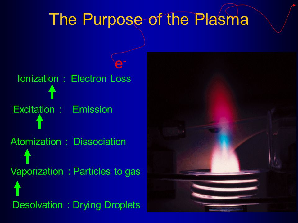 The Purpose of the Plasma Desolvation : Drying Droplets Vaporization : Particles to gas Excitation : Emission Atomization : Dissociation Ionization :