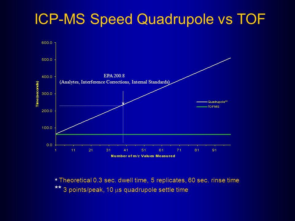 ICP-MS Speed Quadrupole vs TOF * Theoretical 0.3 sec. dwell time, 5 replicates, 60 sec. rinse time ** 3 points/peak, 10  s quadrupole settle time EPA