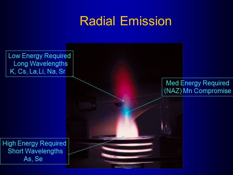 Radial Emission Med Energy Required (NAZ) Mn Compromise High Energy Required Short Wavelengths As, Se Low Energy Required Long Wavelengths K, Cs, La,L