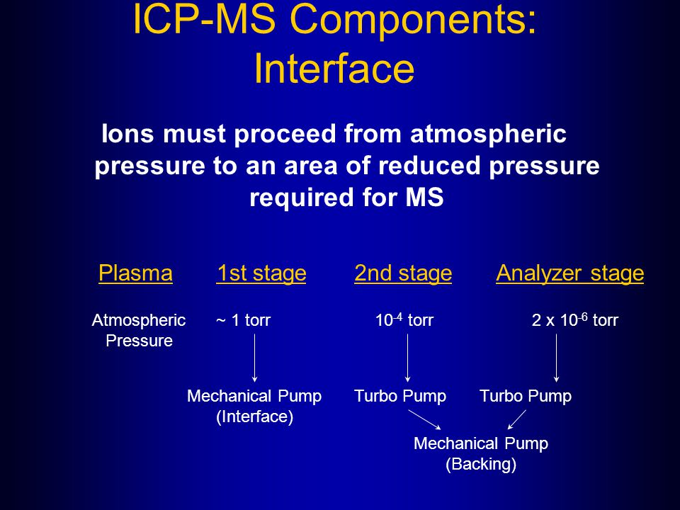 ICP-MS Components: Interface Ions must proceed from atmospheric pressure to an area of reduced pressure required for MS Plasma1st stage2nd stageAnalyz