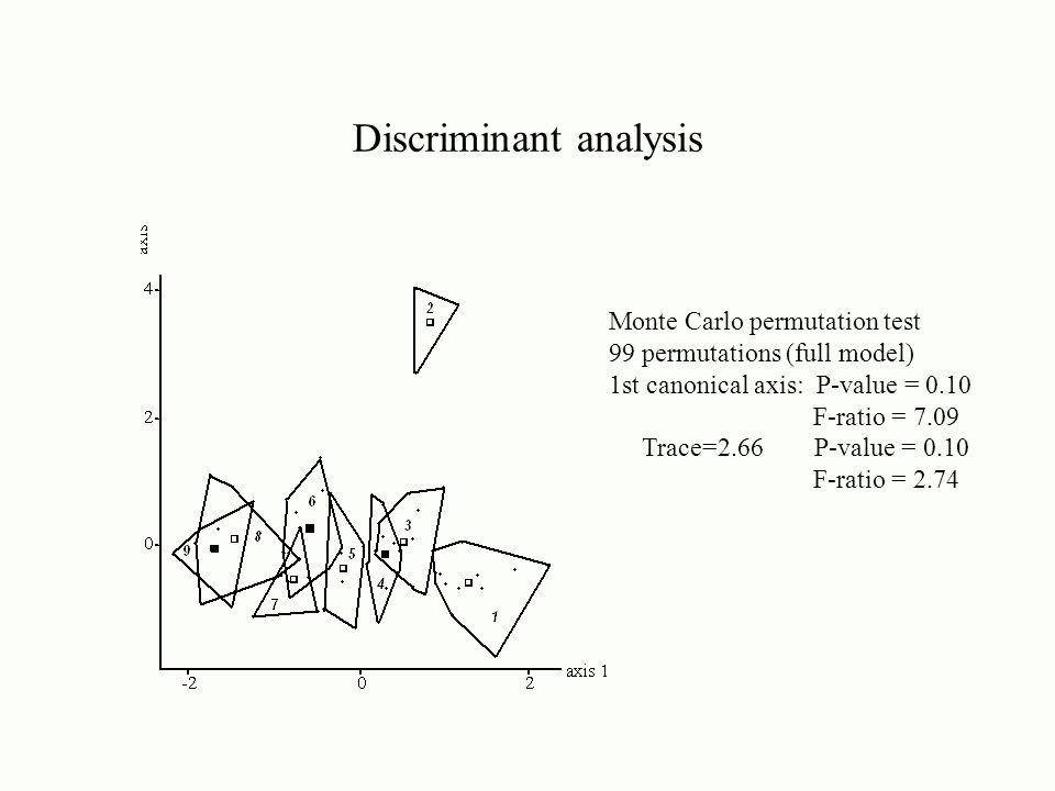 Discriminant analysis Monte Carlo permutation test 99 permutations (full model) 1st canonical axis: P-value = 0.10 F-ratio = 7.09 Trace=2.66 P-value = 0.10 F-ratio = 2.74