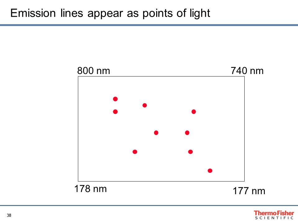 38 Emission lines appear as points of light 177 nm 800 nm740 nm 178 nm