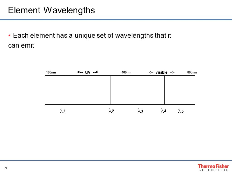 40 What you get Full, continuous wavelength coverage; never miss an analyte