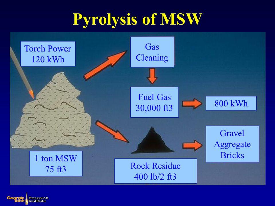 Plasma Gasification of MSW Notional Heat Balance PLASMA GASIFIER MSW 1 Ton – 11.31 MBtu Coke 0.8 MBtu Air – 0.56 MBtu Electricity 0.12 MWHr – 0.41 MBtu Product Gas 51,600SCF Heating Value = 8.79MBTU Losses 0.95 MBtu Gas Heat Energy 2.94 MBtu Gas Heating Value Output Electricity Input = 21.4