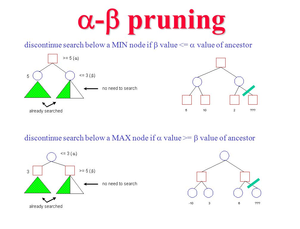  -  pruning discontinue search below a MIN node if  value <=  value of ancestor discontinue search below a MAX node if  value >=  value of ancestor