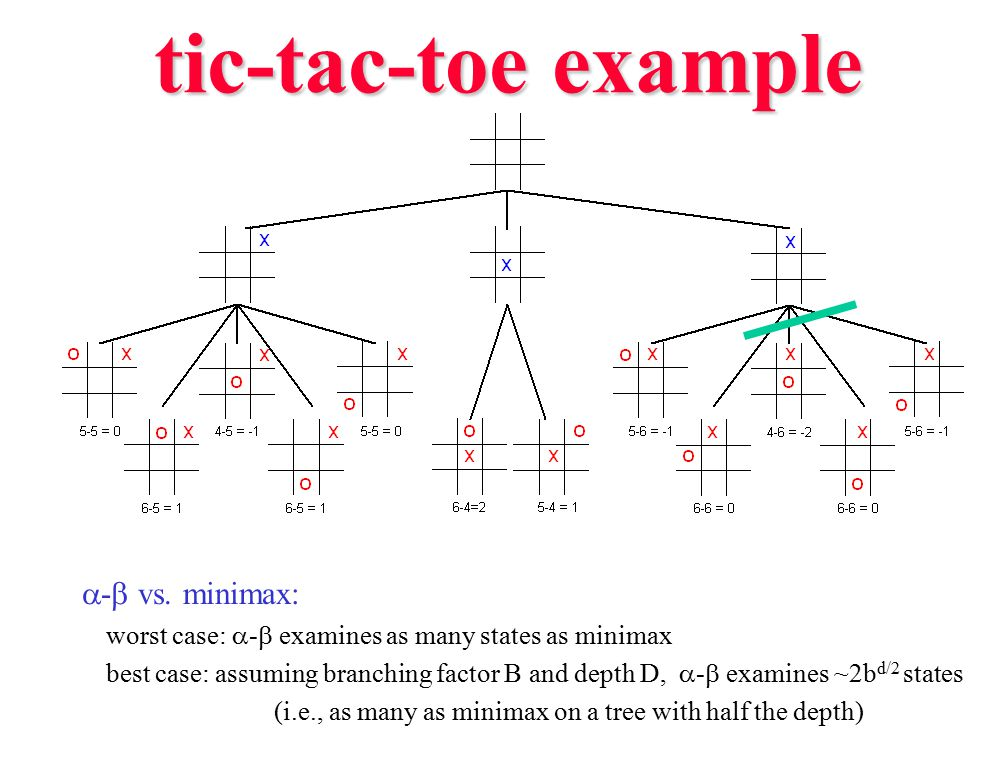 tic-tac-toe example  -  vs. minimax: worst case:  -  examines as many states as minimax best case: assuming branching factor B and depth D,  - 