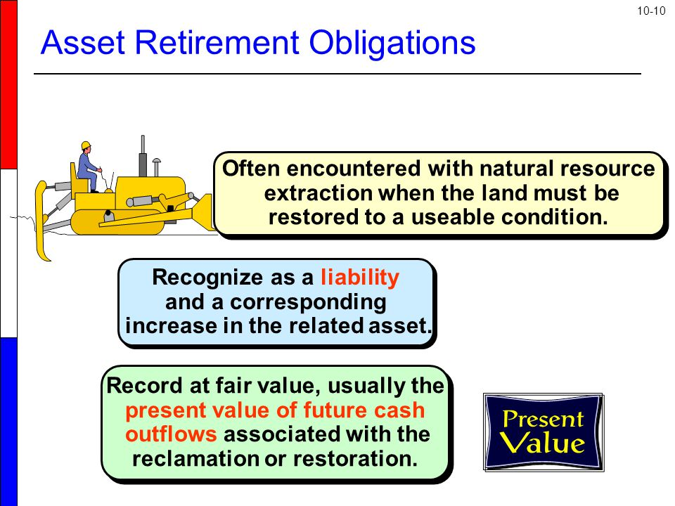 10-10 Asset Retirement Obligations Recognize as a liability and a corresponding increase in the related asset.