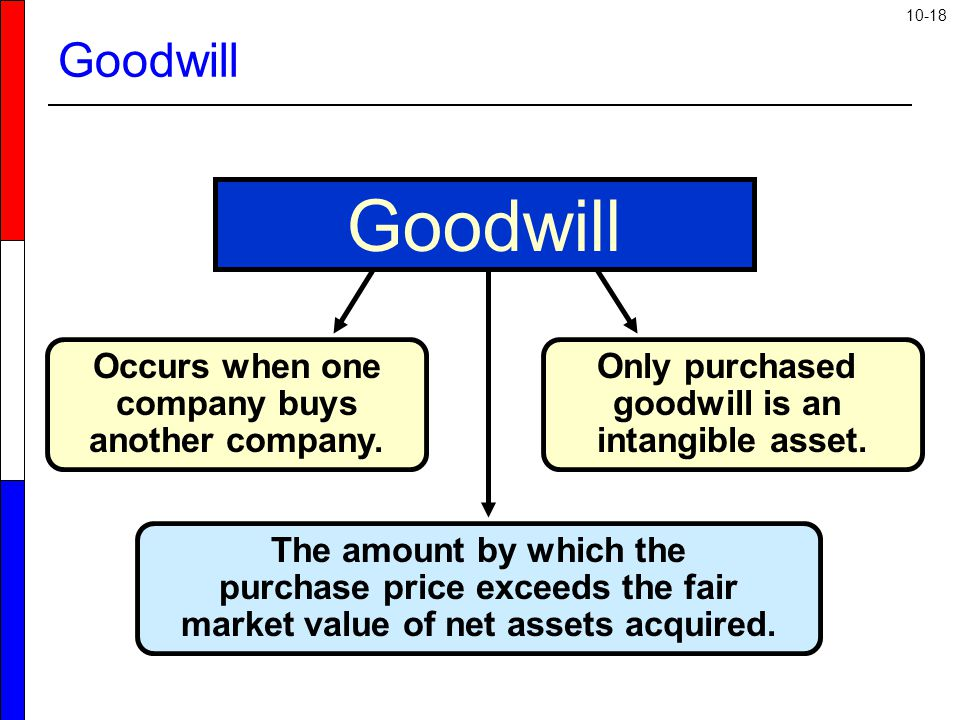 10-18 Occurs when one company buys another company.
