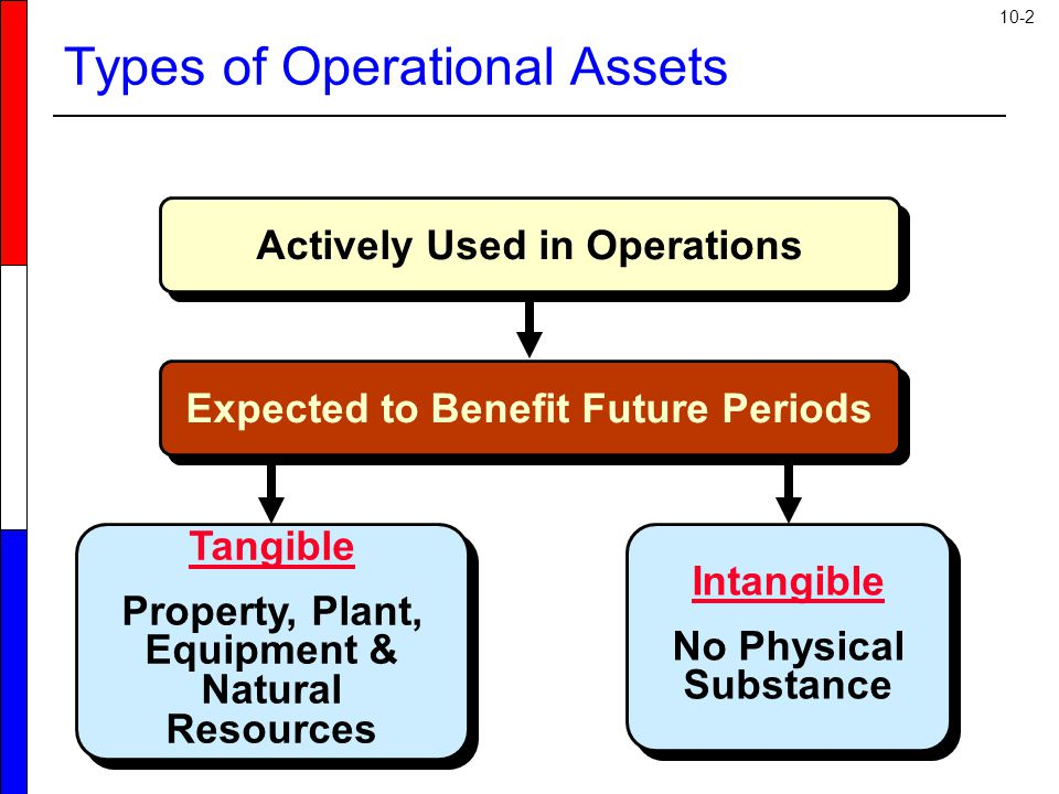 10-2 Actively Used in Operations Tangible Property, Plant, Equipment & Natural Resources Tangible Property, Plant, Equipment & Natural Resources Intan