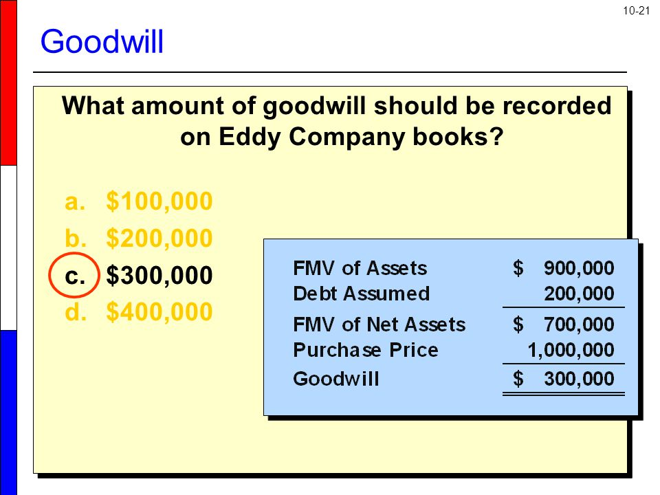 10-21 What amount of goodwill should be recorded on Eddy Company books.