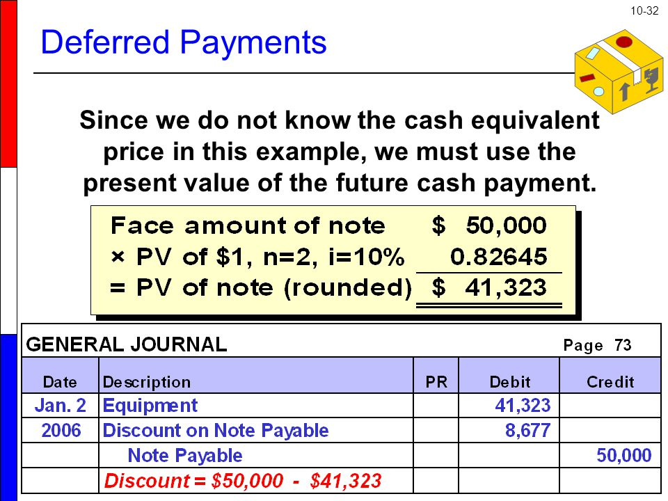 10-32 Deferred Payments Since we do not know the cash equivalent price in this example, we must use the present value of the future cash payment.