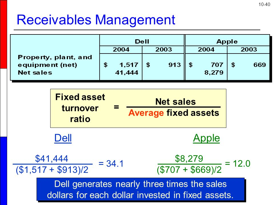 10-40 Receivables Management Dell $41,444 ($1,517 + $913)/2 = 34.1 Apple $8,279 ($707 + $669)/2 = 12.0 Net sales Average fixed assets Fixed asset turn