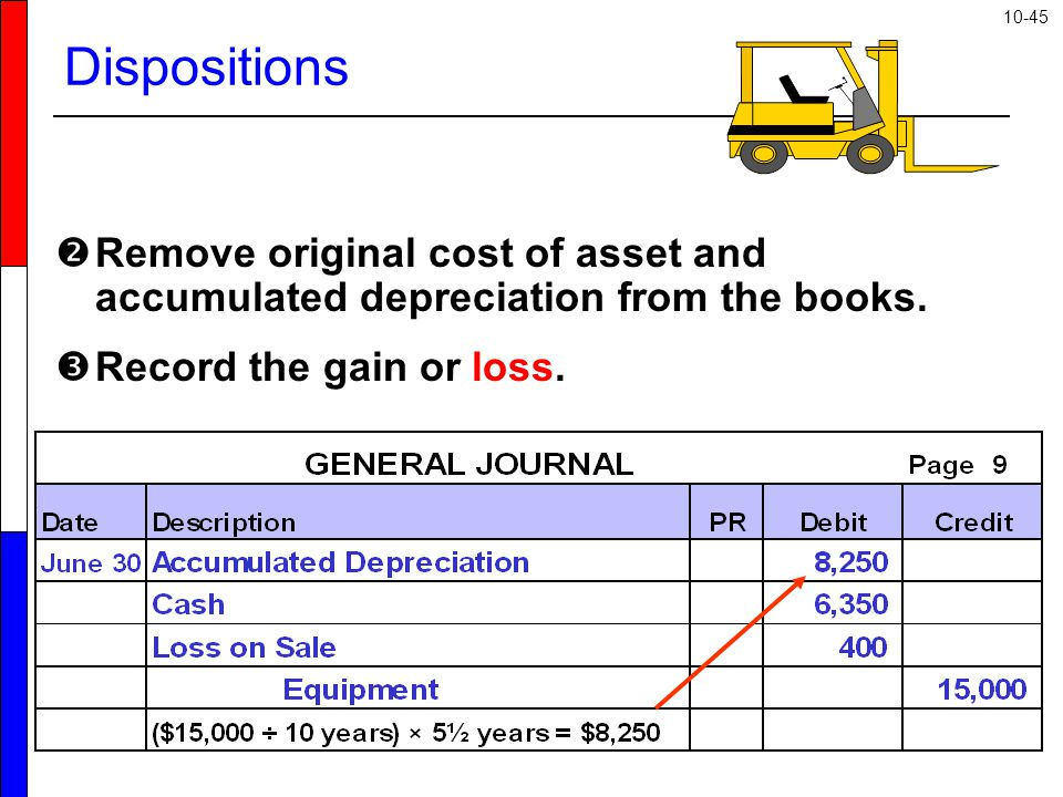 10-45  Remove original cost of asset and accumulated depreciation from the books.  Record the gain or loss. Dispositions