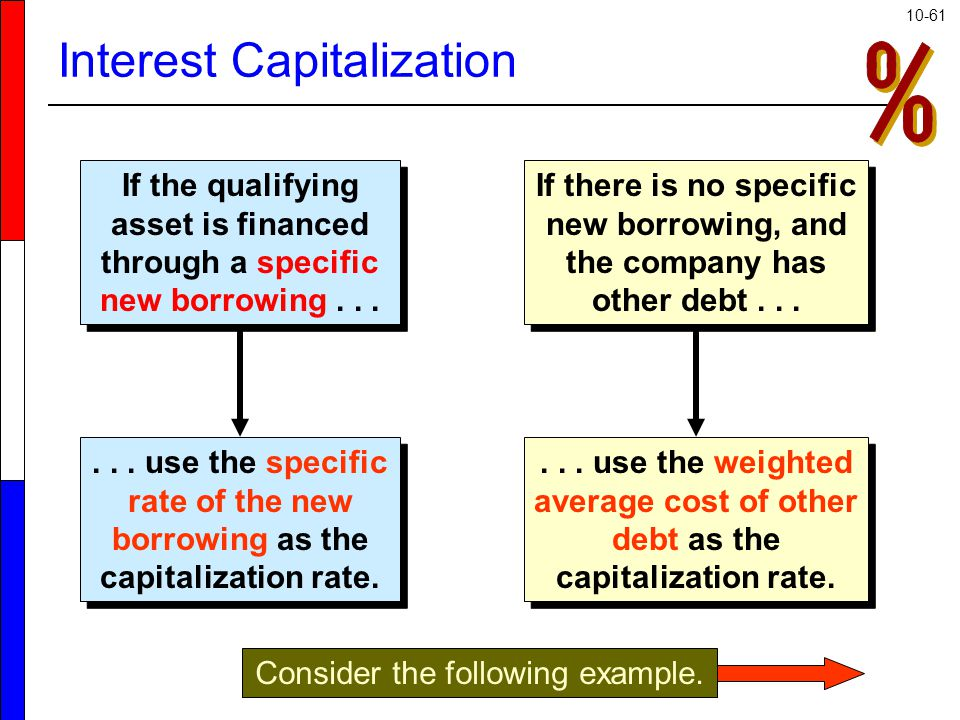 10-61 If the qualifying asset is financed through a specific new borrowing......