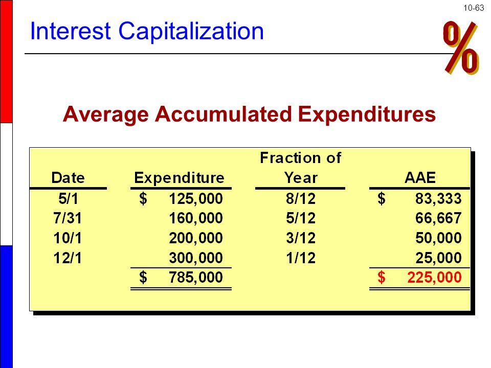 10-63 Average Accumulated Expenditures Interest Capitalization