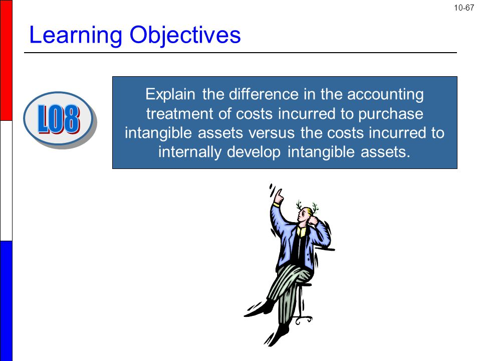 10-67 Learning Objectives Explain the difference in the accounting treatment of costs incurred to purchase intangible assets versus the costs incurred to internally develop intangible assets.