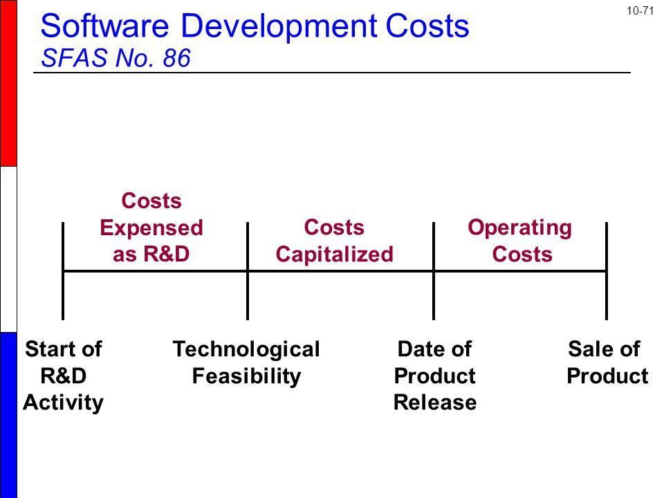 10-71 Start of R&D Activity Technological Feasibility Date of Product Release Sale of Product Costs Expensed as R&D Costs Capitalized Operating Costs Software Development Costs SFAS No.