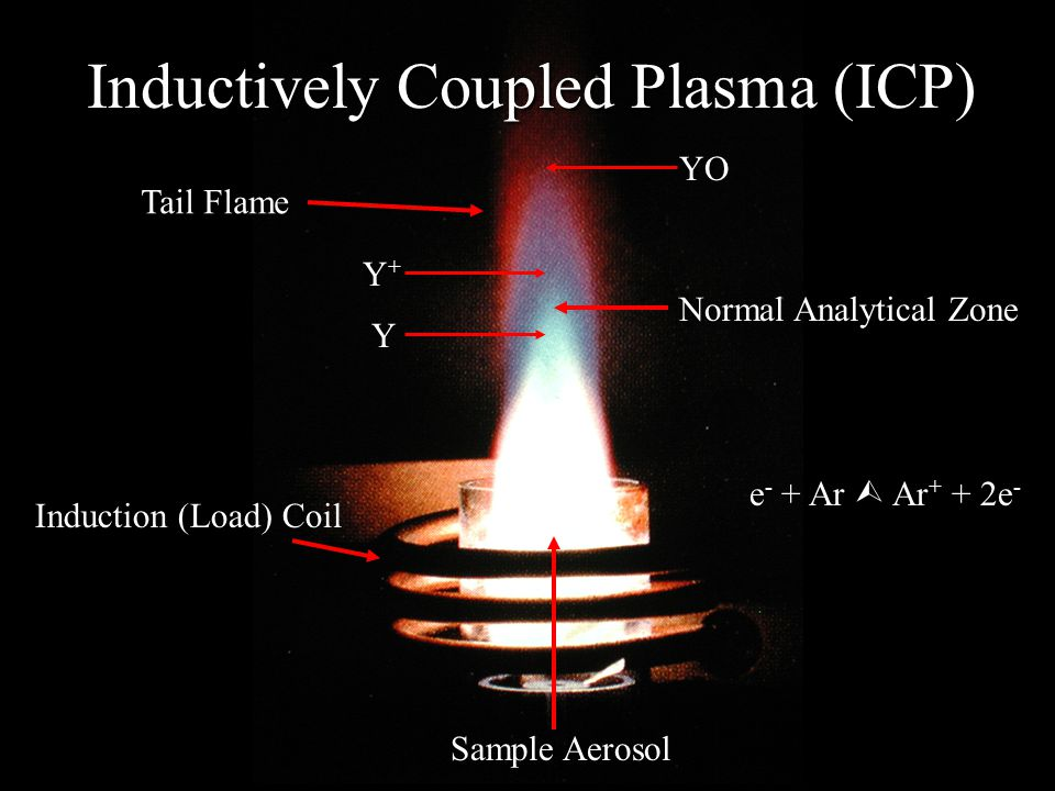 Inductively Coupled Plasma (ICP) Tail Flame Induction (Load) Coil Normal Analytical Zone Sample Aerosol Y+Y+ Y YO e - + Ar  Ar + + 2e -