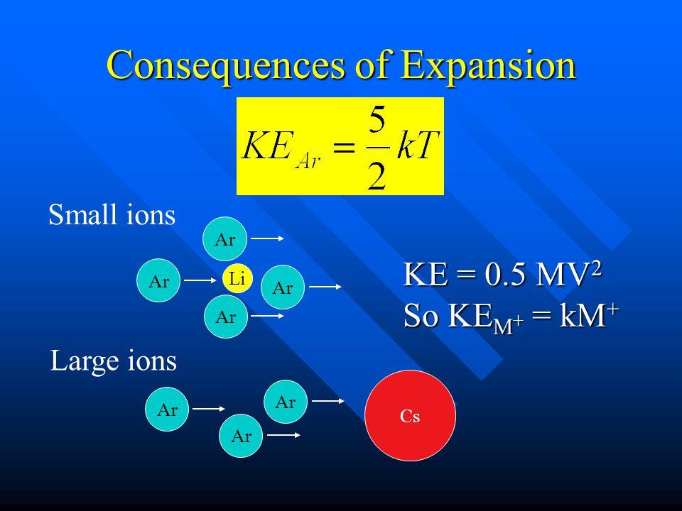 Consequences of Expansion Small ions Ar Cs Li Large ions KE = 0.5 MV 2 So KE M + = kM +