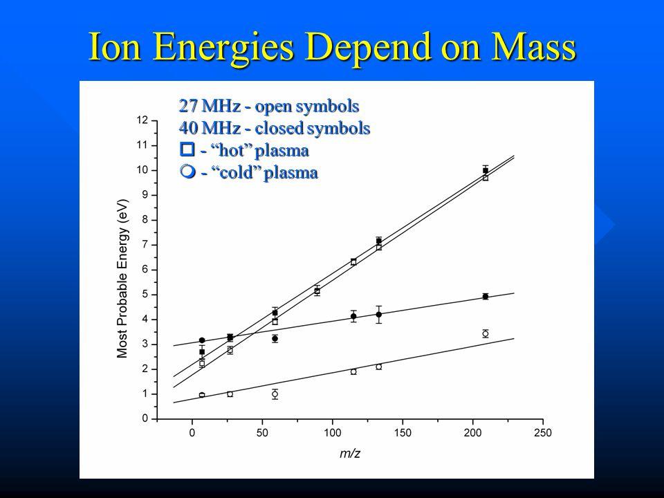 Ion Energies Depend on Mass 27 MHz - open symbols 40 MHz - closed symbols o - hot plasma m - cold plasma