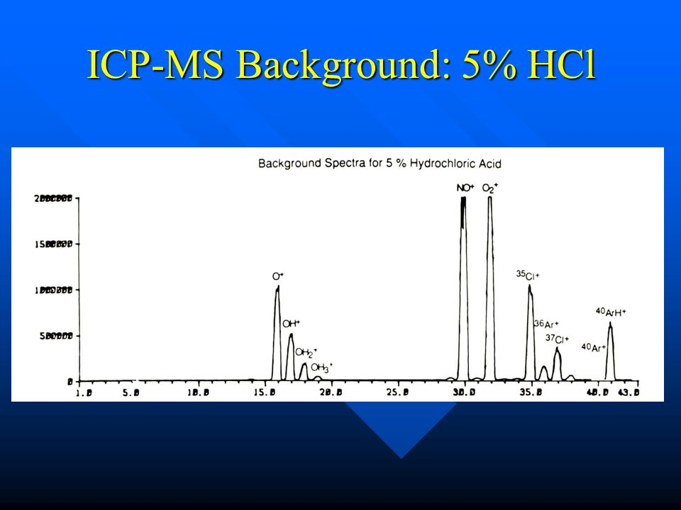ICP-MS Background: 5% HCl