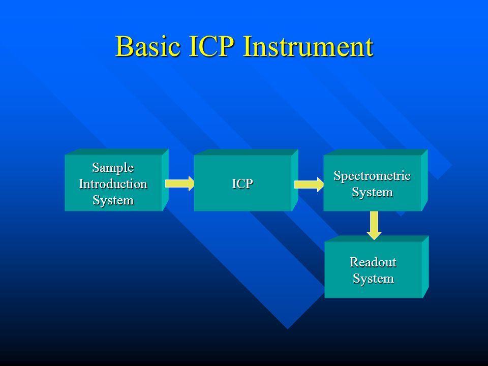 Basic ICP Instrument Sample Introduction System ICP Readout System Spectrometric System