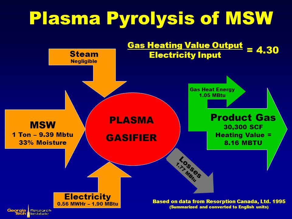 Plasma Pyrolysis of MSW PLASMA GASIFIER MSW 1 Ton – 9.39 Mbtu 33% Moisture Steam Negligible Electricity 0.56 MWHr – 1.90 MBtu Product Gas 30,300 SCF H