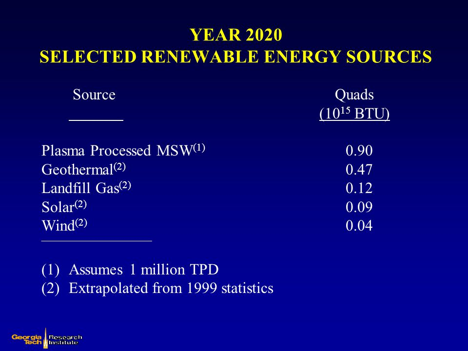 YEAR 2020 SELECTED RENEWABLE ENERGY SOURCES Source Quads (10 15 BTU) Plasma Processed MSW (1) 0.90 Geothermal (2) 0.47 Landfill Gas (2) 0.12 Solar (2)