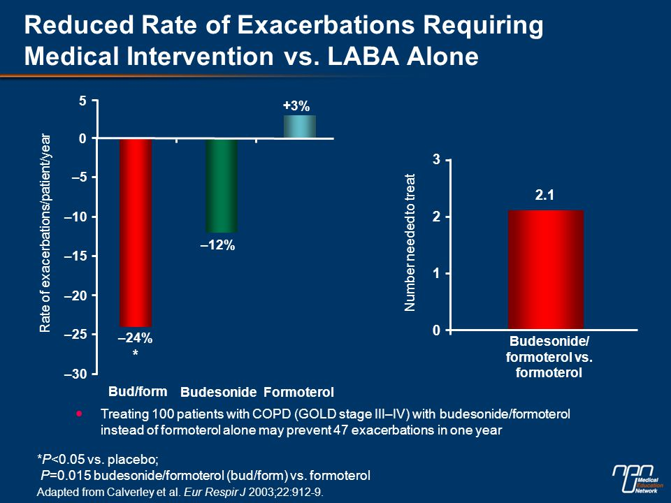 *P<0.05 vs. placebo; P=0.015 budesonide/formoterol (bud/form) vs. formoterol Reduced Rate of Exacerbations Requiring Medical Intervention vs. LABA Alo
