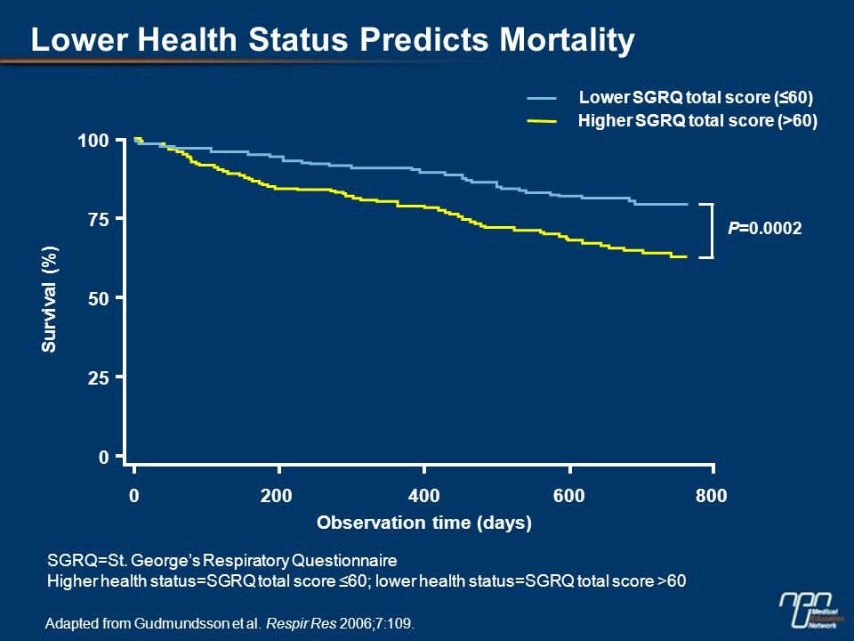Lower Health Status Predicts Mortality Adapted from Gudmundsson et al.