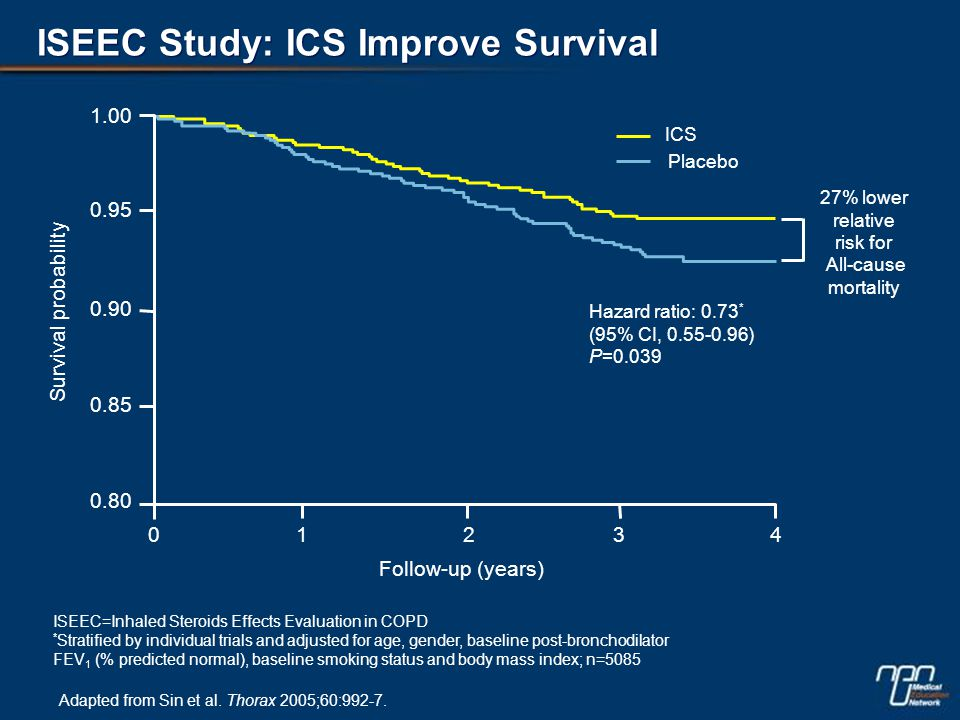 ISEEC Study: ICS Improve Survival Adapted from Sin et al.