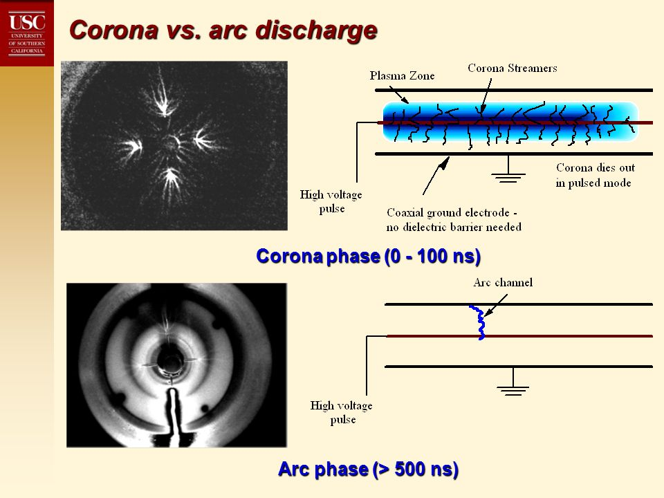 Images of corona discharge & flame Axial (left) and radial (right) views of discharge Axial view of discharge & flame (6.5% CH 4 -air, 33 ms between images)
