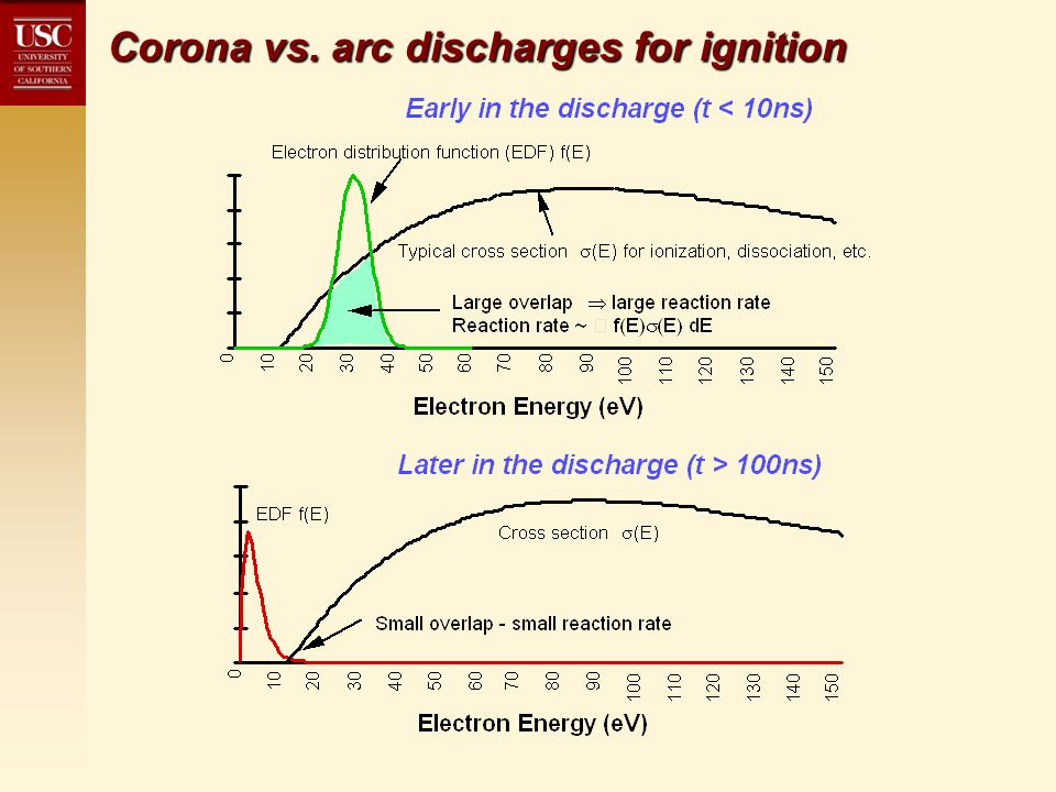 Corona vs. arc discharges for ignition