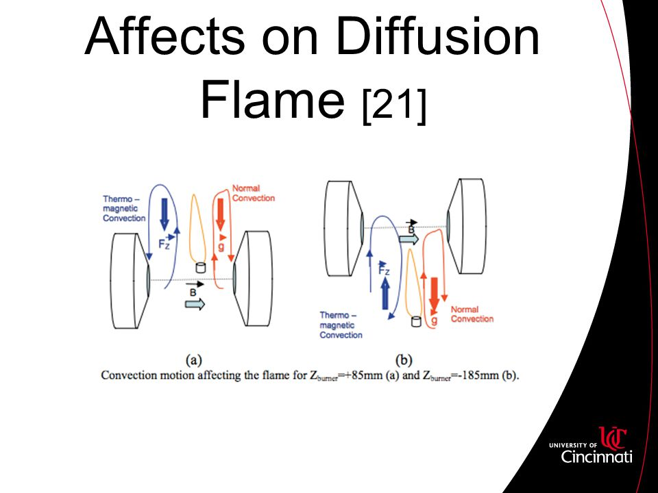 Affects on Diffusion Flame [21]