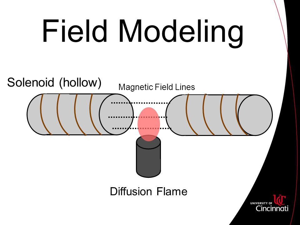 Field Modeling Solenoid (hollow) Diffusion Flame Magnetic Field Lines