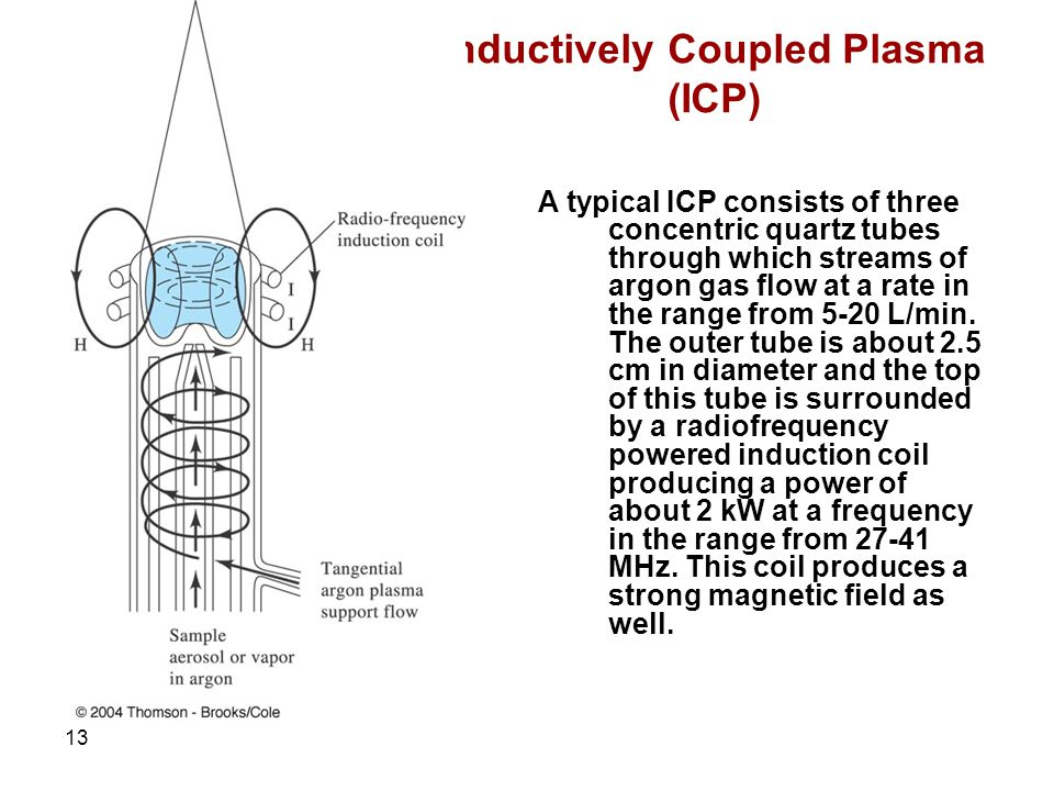 13 Inductively Coupled Plasma (ICP) A typical ICP consists of three concentric quartz tubes through which streams of argon gas flow at a rate in the range from 5-20 L/min.