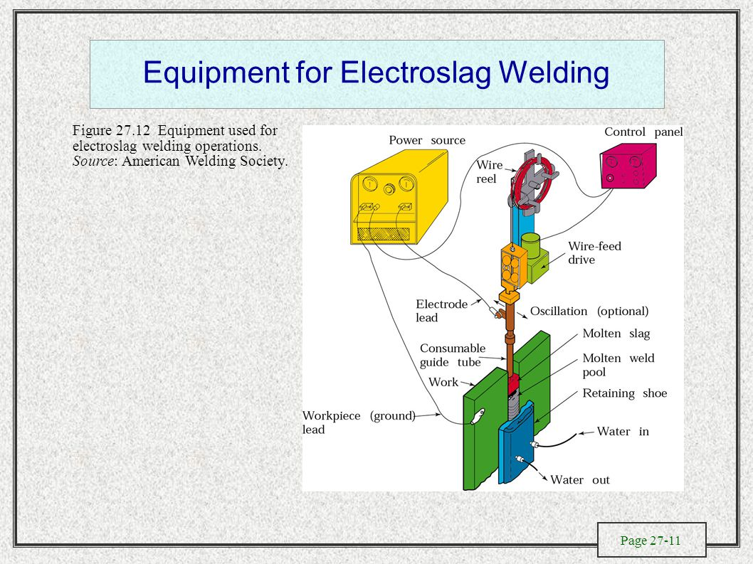 Page 27-11 Equipment for Electroslag Welding Figure 27.12 Equipment used for electroslag welding operations.