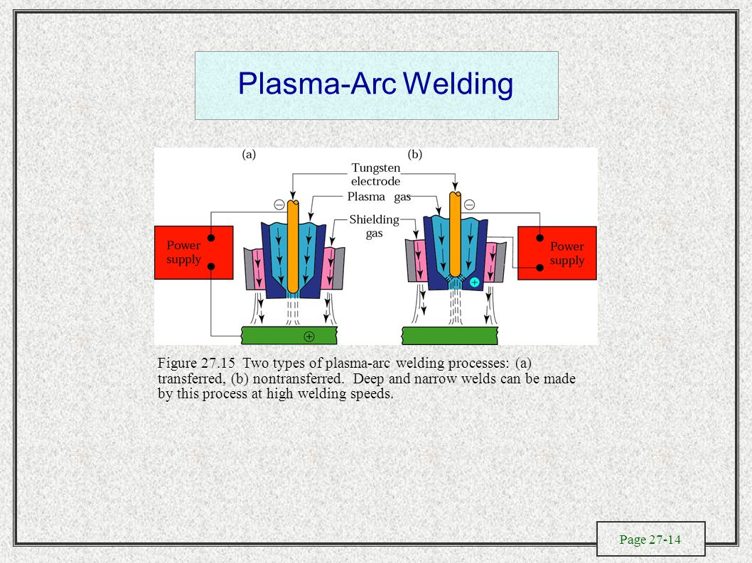 Page 27-14 Plasma-Arc Welding Figure 27.15 Two types of plasma-arc welding processes: (a) transferred, (b) nontransferred.