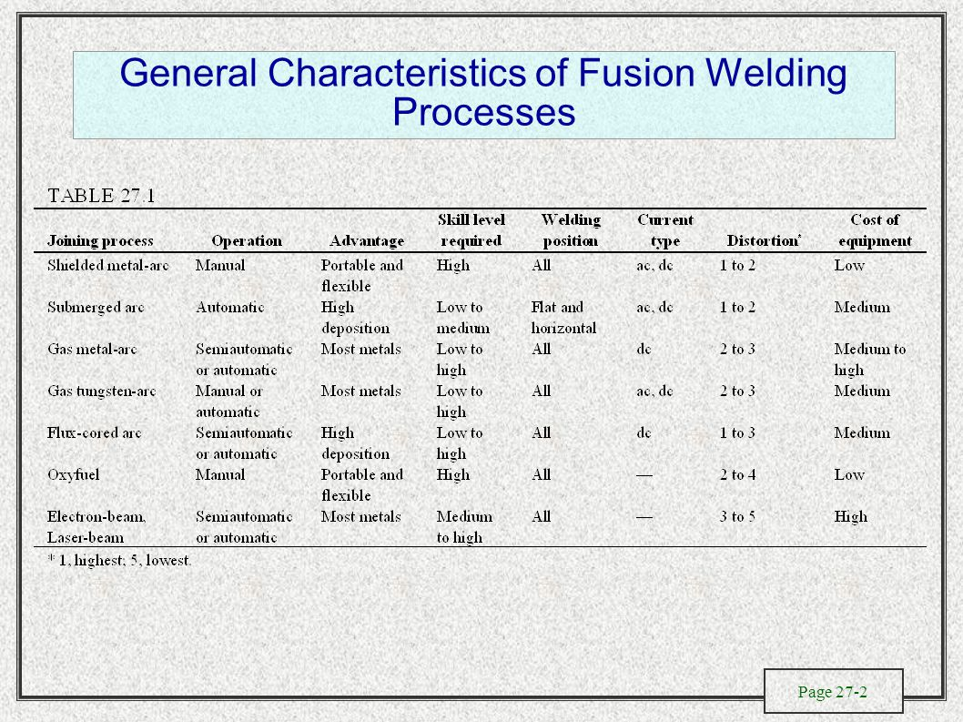 Page 27-2 General Characteristics of Fusion Welding Processes