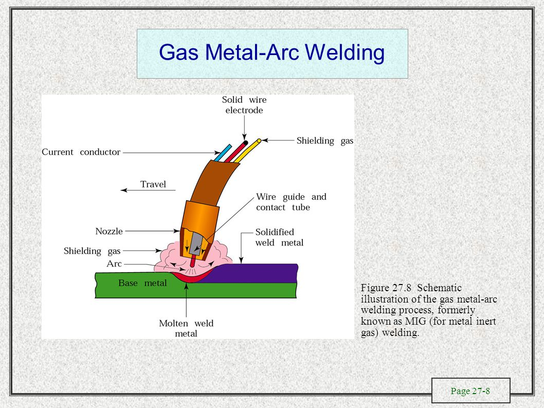Page 27-8 Gas Metal-Arc Welding Figure 27.8 Schematic illustration of the gas metal-arc welding process, formerly known as MIG (for metal inert gas) welding.