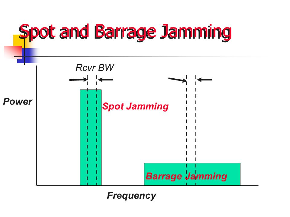 Spot and Barrage Jamming Power Frequency Rcvr BW Spot Jamming Barrage Jamming
