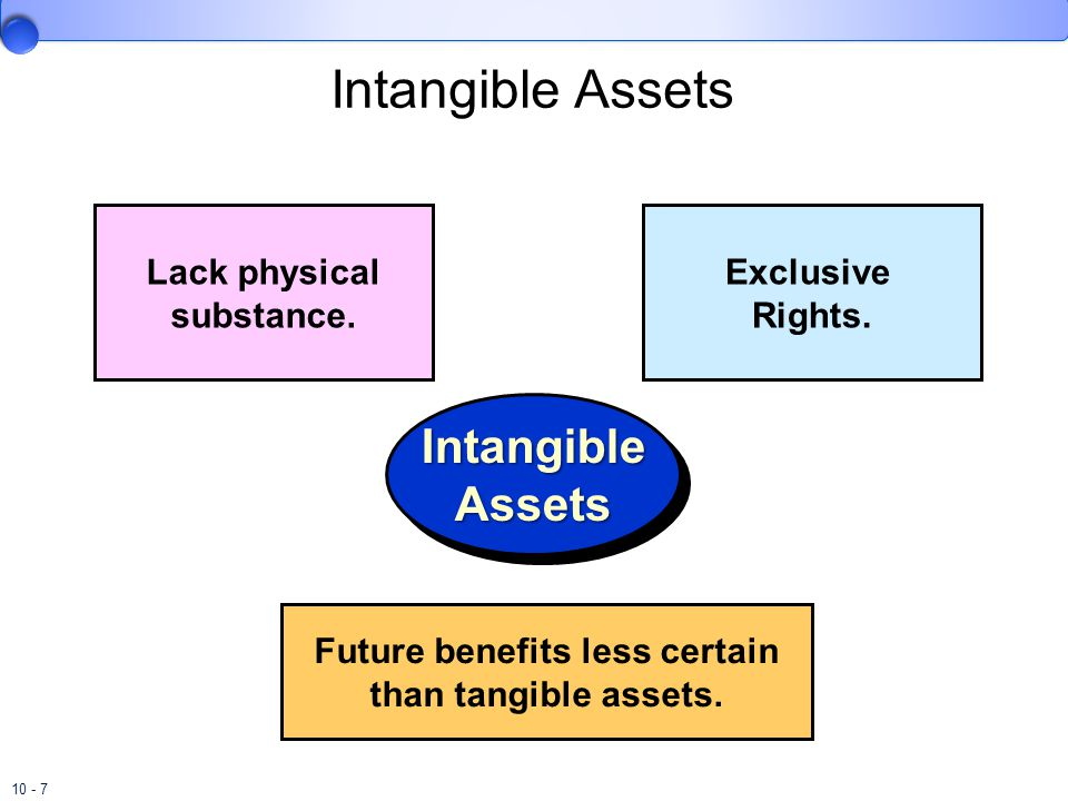 10 - 7 Intangible Assets Lack physical substance. Exclusive Rights. Intangible Assets Future benefits less certain than tangible assets.