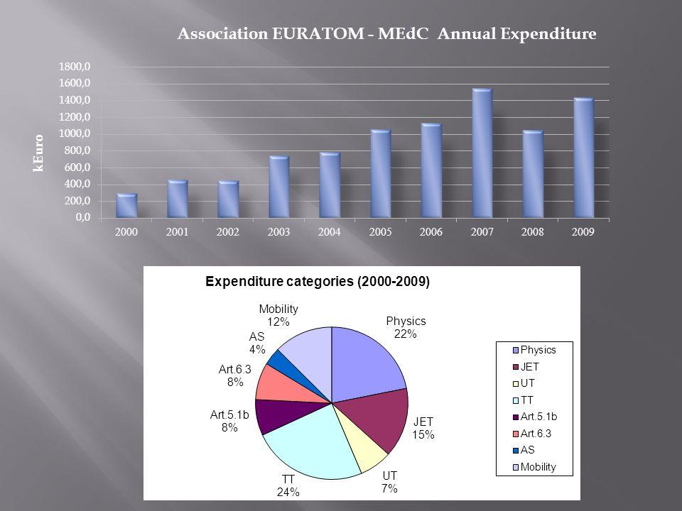 Baseline expenditure structure (Physics, JET Notifications, UnderliTechnology) Expenditure structure evolution (Baseline, Technology Tasks, Art.
