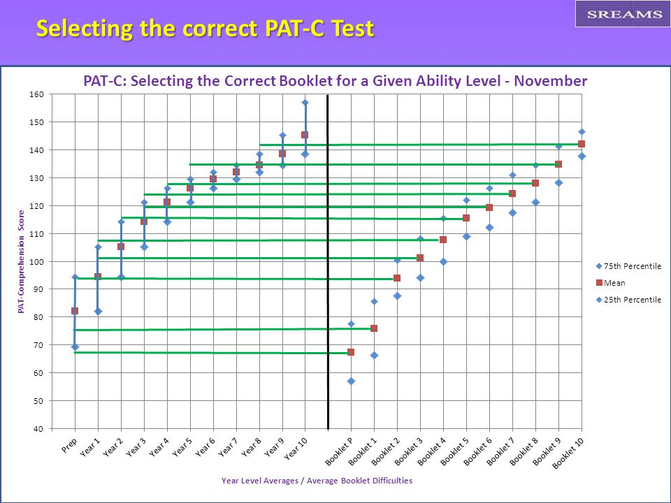 Selecting the correct PAT-C Test