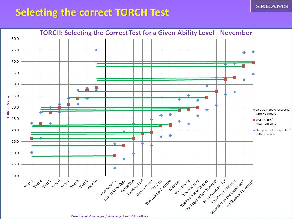 Selecting the correct TORCH Test