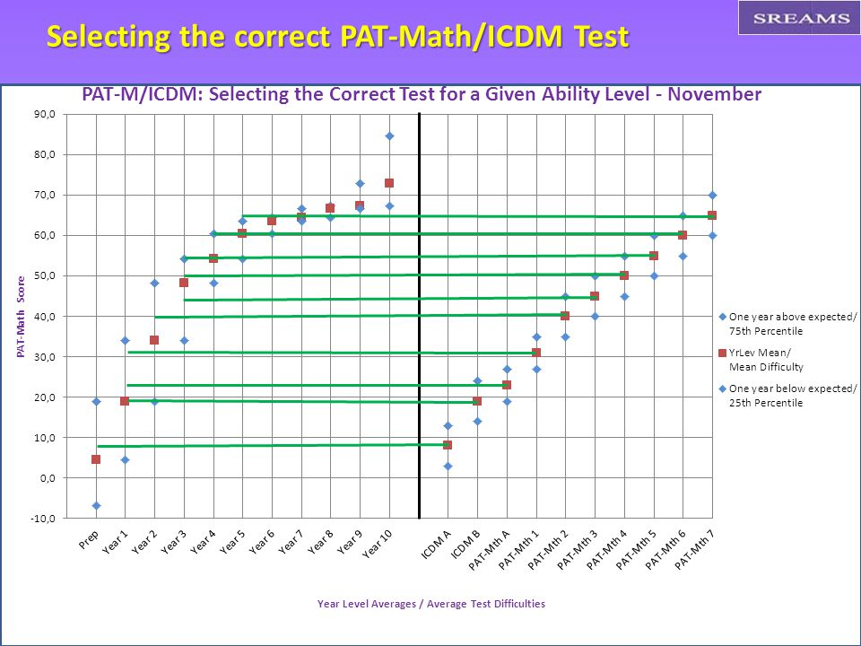 Selecting the correct PAT-Math/ICDM Test