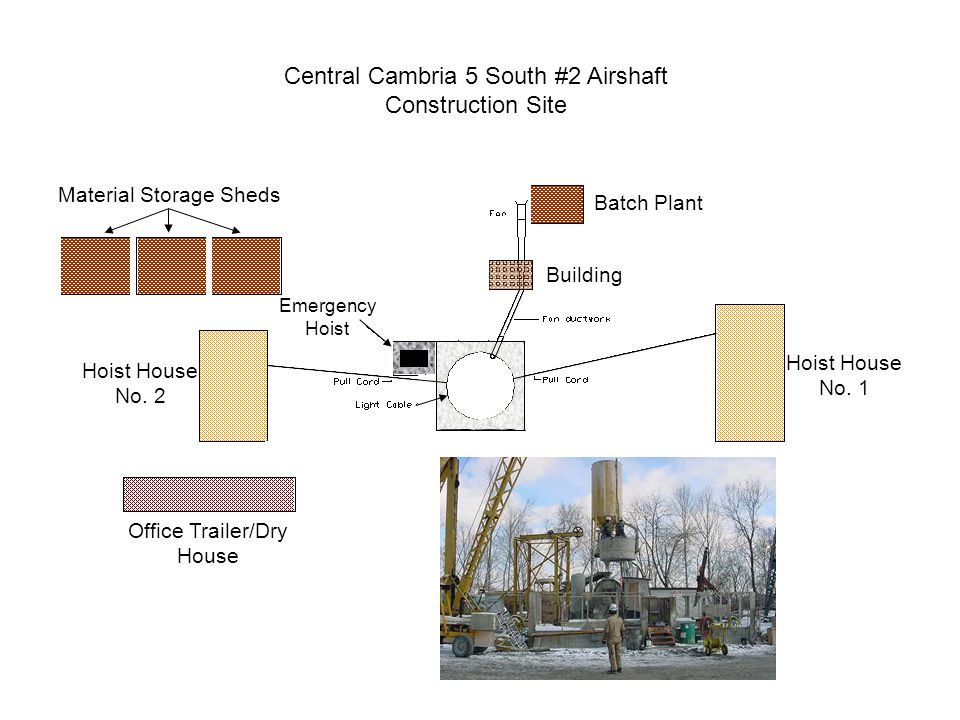Central Cambria 5 South #2 Airshaft Construction Site Material Storage Sheds Hoist House No.