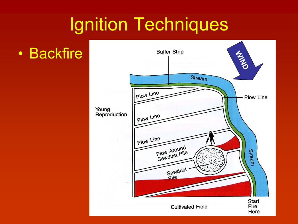 Ignition Techniques Backfire WIND